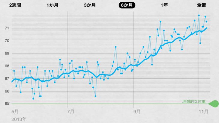 ここ半年の体重推移。みごとな右肩上がりの成長ぶり