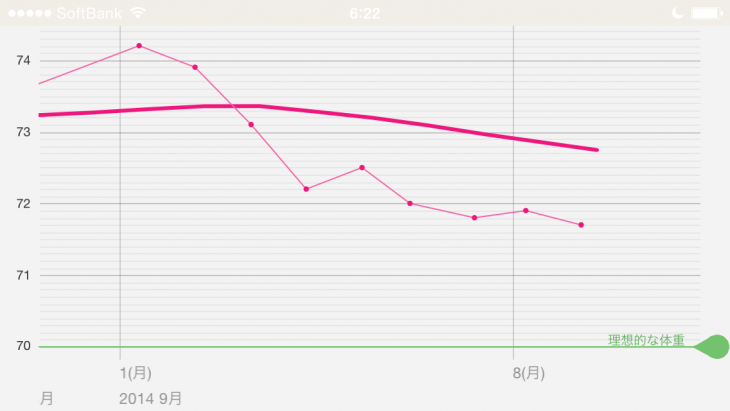 2014年9月1日からの体重遷移
