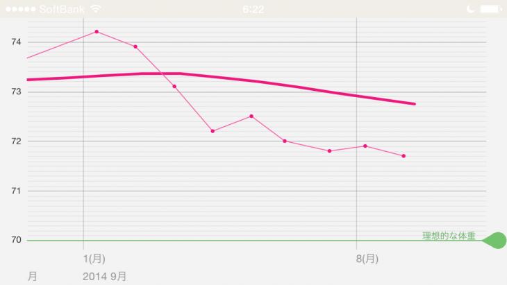 右型下がりのグラフを見ると維持したくなる!