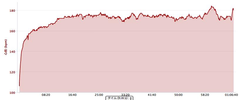 箱根ターンパイクヒルクライム心拍グラフ