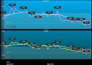 2012年4〜5月の体重と体脂肪量の ...