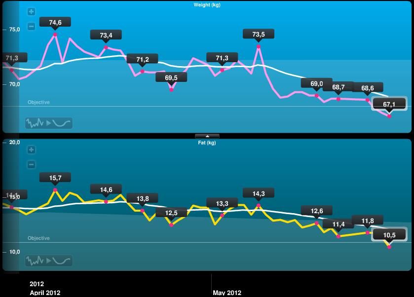 2012年4〜5月の体重と体脂肪量の遷移